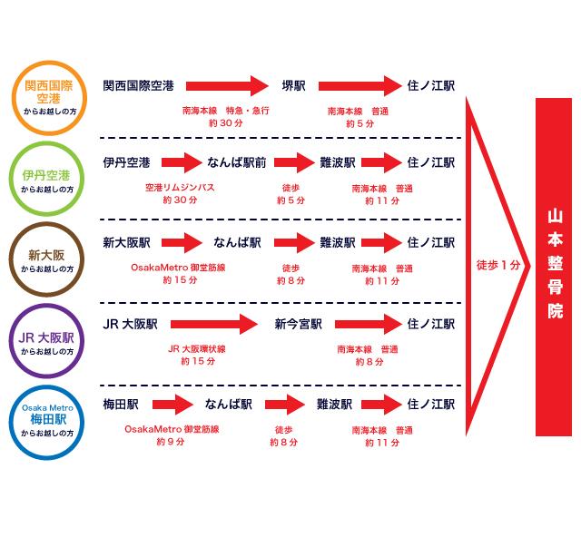 山本整骨院MAP2-2